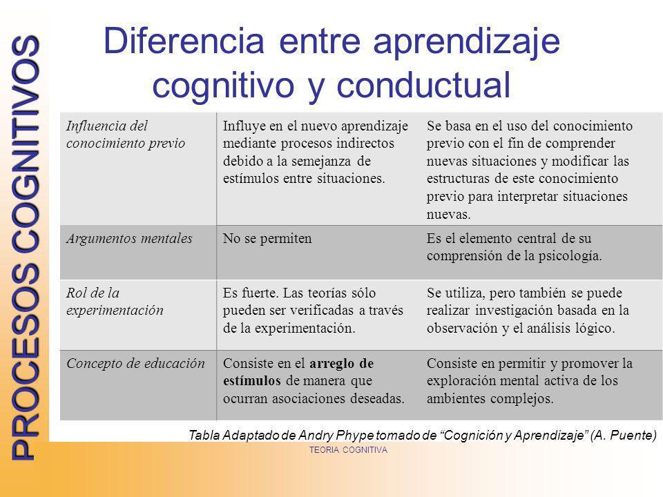 PROCESOS COGNITIVOS TEORIA COGNITIVA Diferencia entre aprendizaje cognitivo y conductual Influencia del conocimiento previo Influye en el nuevo aprend