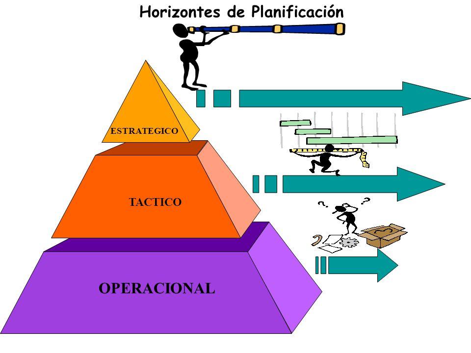 Horizontes de Planificación ESTRATEGICO TACTICO OPERACIONAL