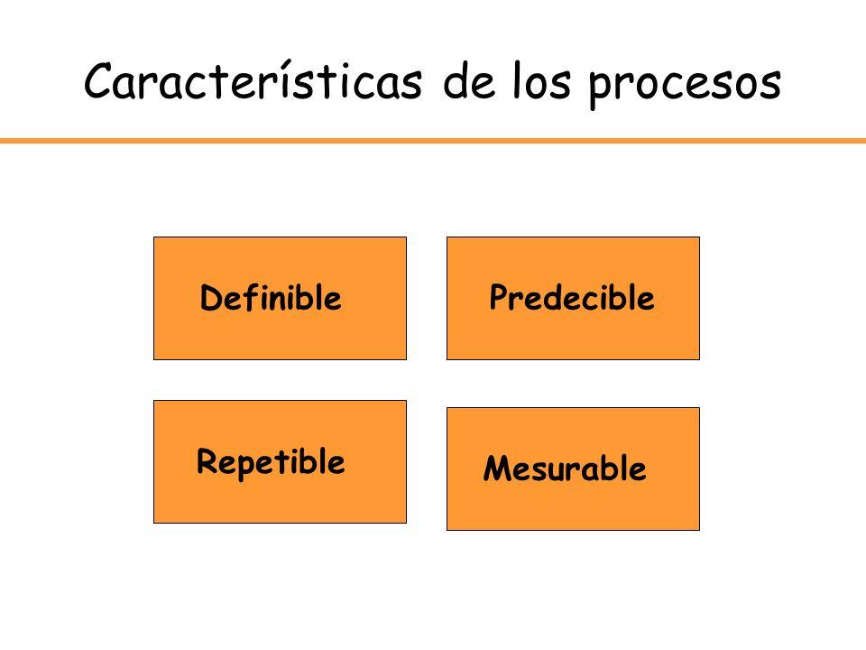 Características de los procesos Definible Repetible Mesurable Predecible