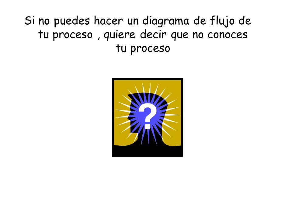 Si no puedes hacer un diagrama de flujo de tu proceso, quiere decir que no conoces tu proceso