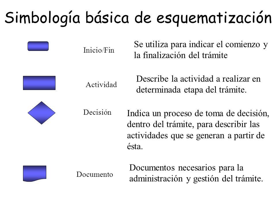 Inicio/Fin Actividad Decisión Documento Simbología básica de esquematización Se utiliza para indicar el comienzo y la finalización del trámite Describ
