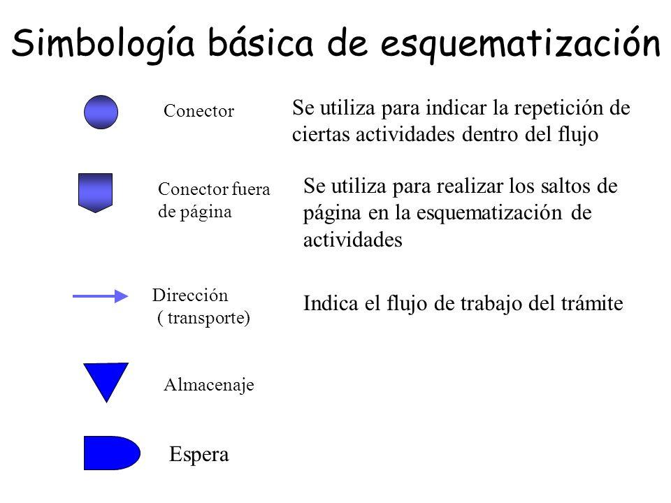 Se utiliza para indicar la repetición de ciertas actividades dentro del flujo Se utiliza para realizar los saltos de página en la esquematización de a