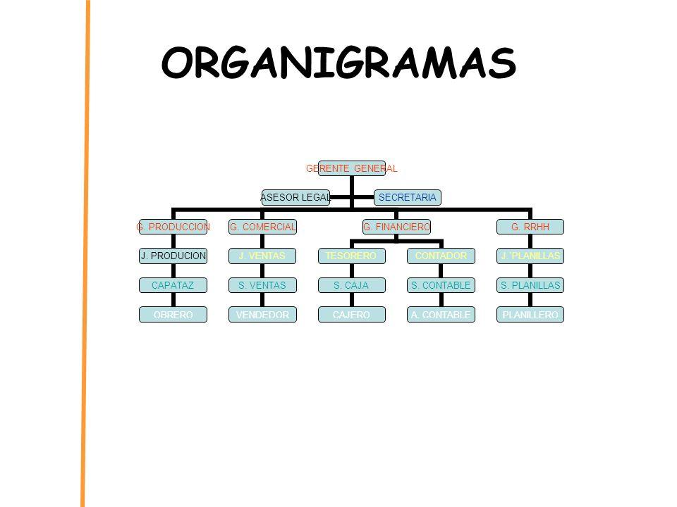 ORGANIGRAMAS GERENTE GENERAL G. PRODUCCION J. PRODUCION CAPATAZ OBRERO G. COMERCIAL J. VENTAS S. VENTAS VENDEDOR G. FINANCIERO TESORERO S. CAJA CAJERO