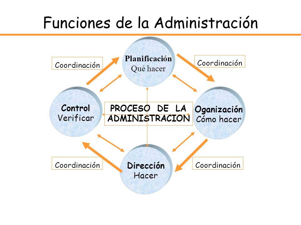 Funciones de la Administración Planificación Qué hacer Dirección Hacer Oganización Cómo hacer Control Verificar PROCESO DE LA ADMINISTRACION Coordinac