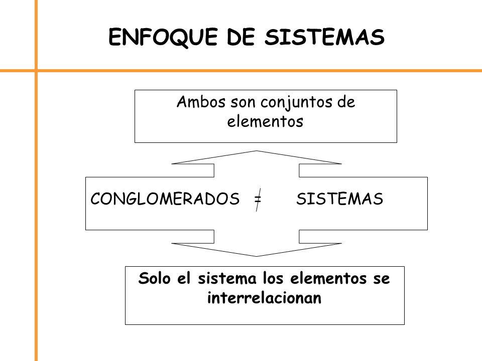 ENFOQUE DE SISTEMAS CONGLOMERADOS = SISTEMAS Ambos son conjuntos de elementos Solo el sistema los elementos se interrelacionan