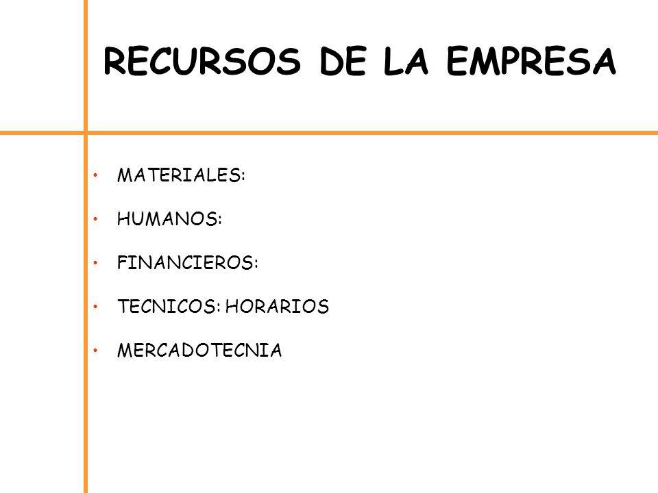 RECURSOS DE LA EMPRESA MATERIALES: HUMANOS: FINANCIEROS: TECNICOS: HORARIOS MERCADOTECNIA