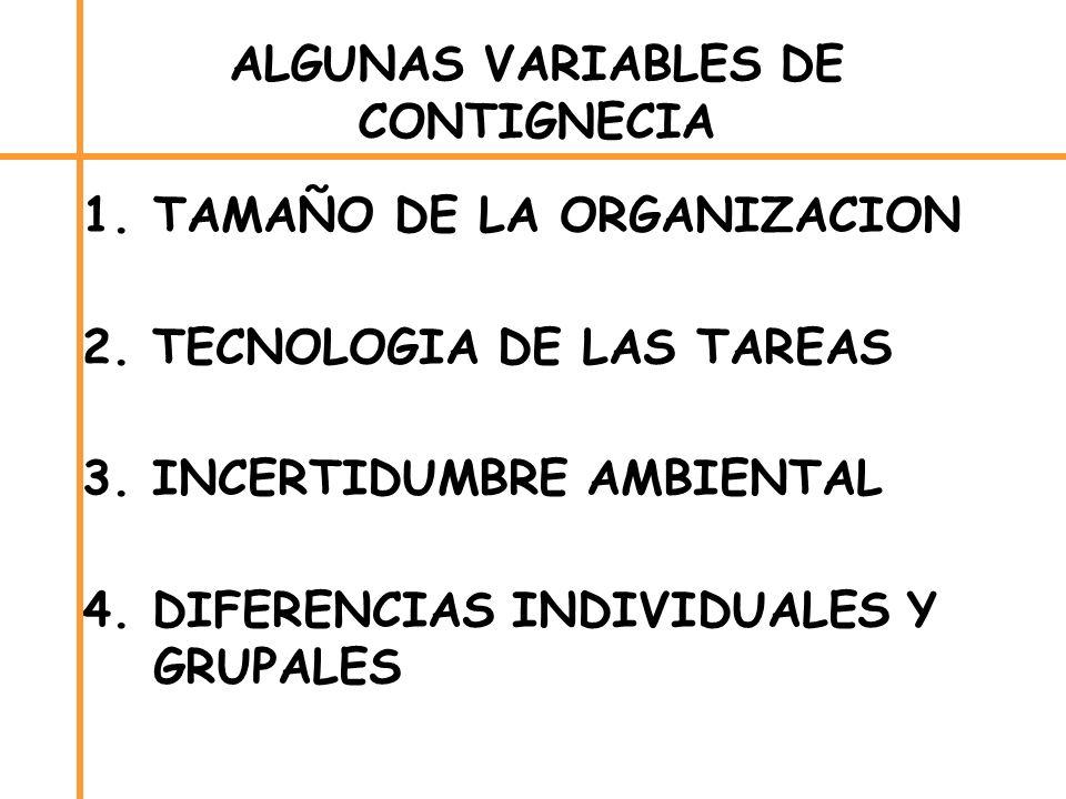 ALGUNAS VARIABLES DE CONTIGNECIA 1.TAMAÑO DE LA ORGANIZACION 2. TECNOLOGIA DE LAS TAREAS 3. INCERTIDUMBRE AMBIENTAL 4. DIFERENCIAS INDIVIDUALES Y GRUP