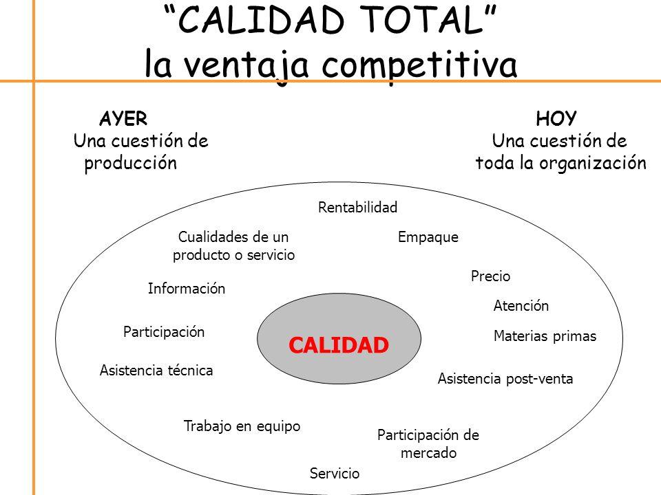 CALIDAD TOTAL la ventaja competitiva AYERHOY Una cuestión de producción toda la organización Cualidades de un producto o servicio Rentabilidad Precio