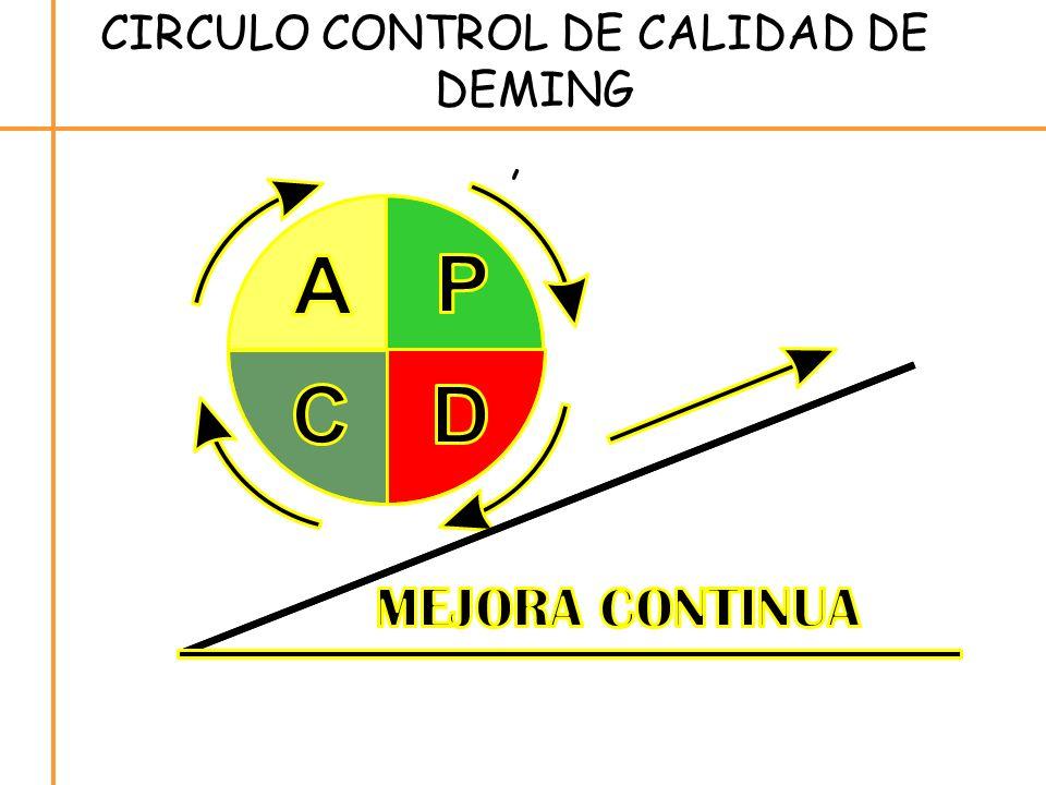 CIRCULO CONTROL DE CALIDAD DE DEMING,