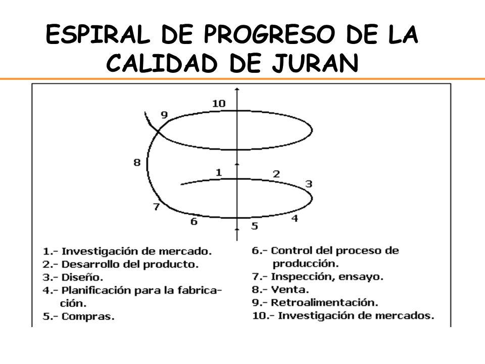 ESPIRAL DE PROGRESO DE LA CALIDAD DE JURAN