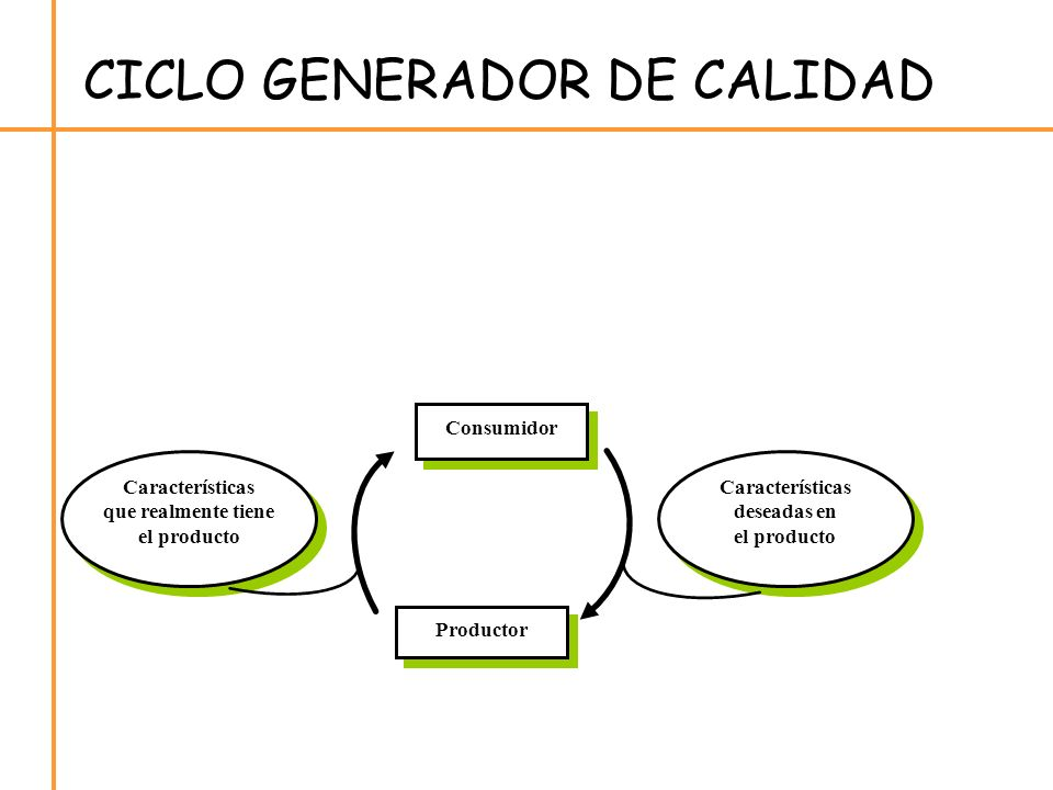 CICLO GENERADOR DE CALIDAD Características que realmente tiene el producto Consumidor Productor Características deseadas en el producto