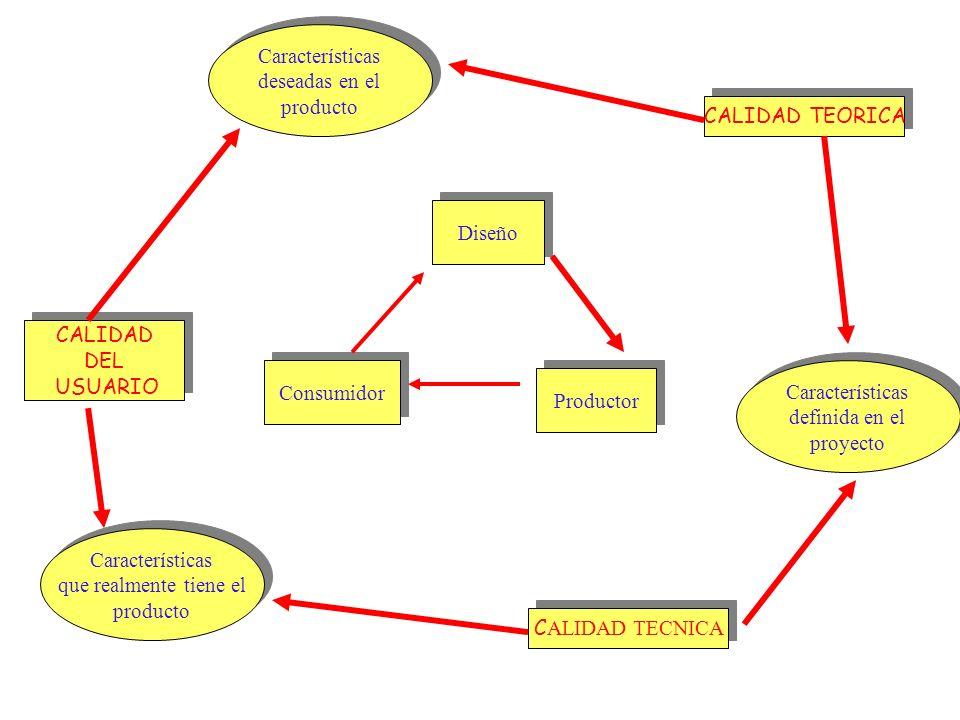 CALIDAD TEORICA C ALIDAD TECNICA CALIDAD DEL USUARIO CALIDAD DEL USUARIO Características deseadas en el producto Características deseadas en el produc