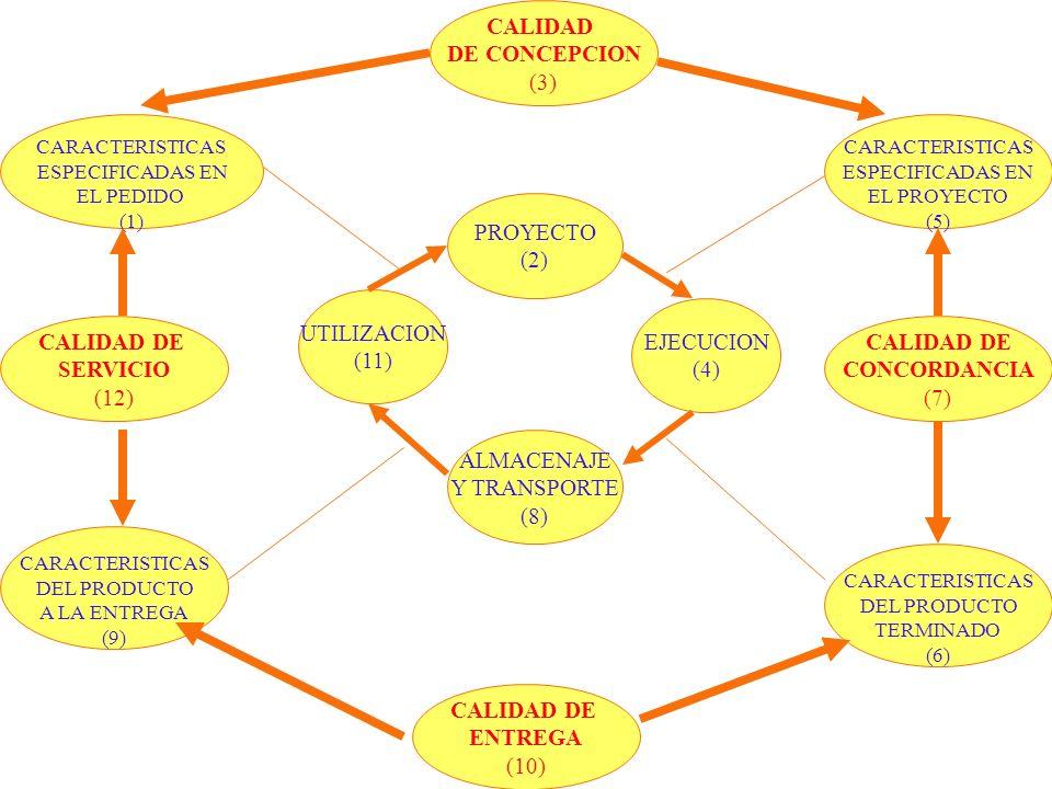 CARACTERISTICAS DEL PRODUCTO TERMINADO (6) CARACTERISTICAS DEL PRODUCTO A LA ENTREGA (9) CARACTERISTICAS ESPECIFICADAS EN EL PEDIDO (1) CARACTERISTICA