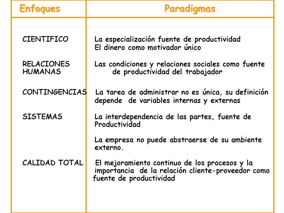 EnfoquesParadigmas CIENTIFICO La especialización fuente de productividad El dinero como motivador único RELACIONES Las condiciones y relaciones social