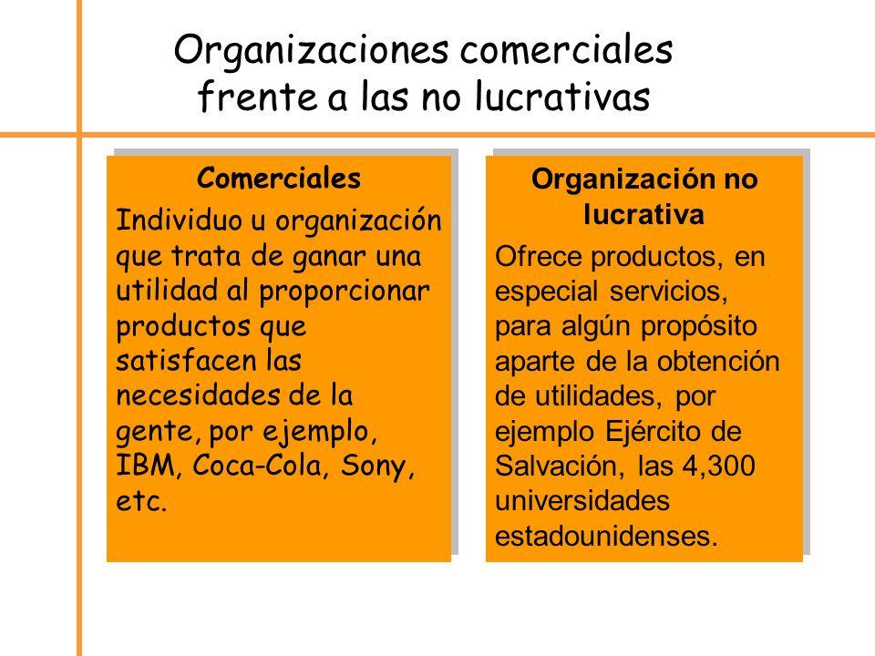 Organizaciones comerciales frente a las no lucrativas Comerciales Individuo u organización que trata de ganar una utilidad al proporcionar productos q