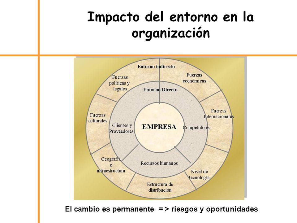 Impacto del entorno en la organización El cambio es permanente = > riesgos y oportunidades