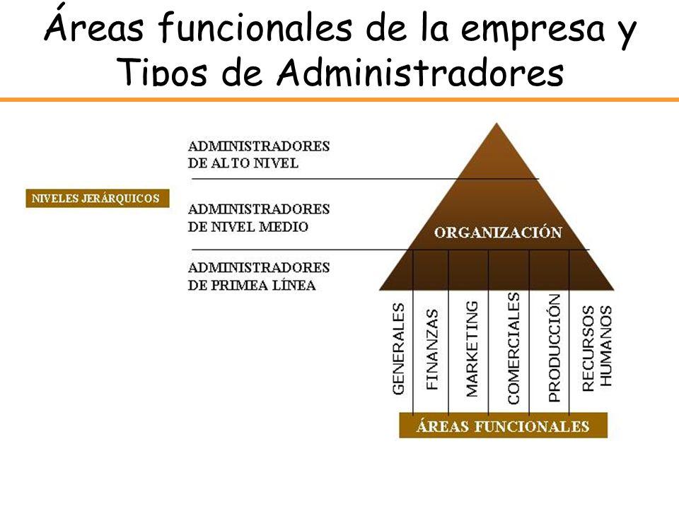Áreas funcionales de la empresa y Tipos de Administradores