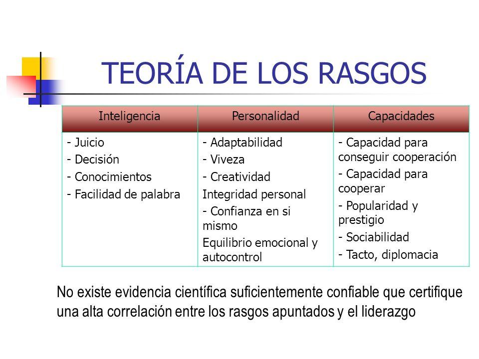 TEORÍA DE LOS RASGOS InteligenciaPersonalidadCapacidades - Juicio - Decisión - Conocimientos - Facilidad de palabra - Adaptabilidad - Viveza - Creativ