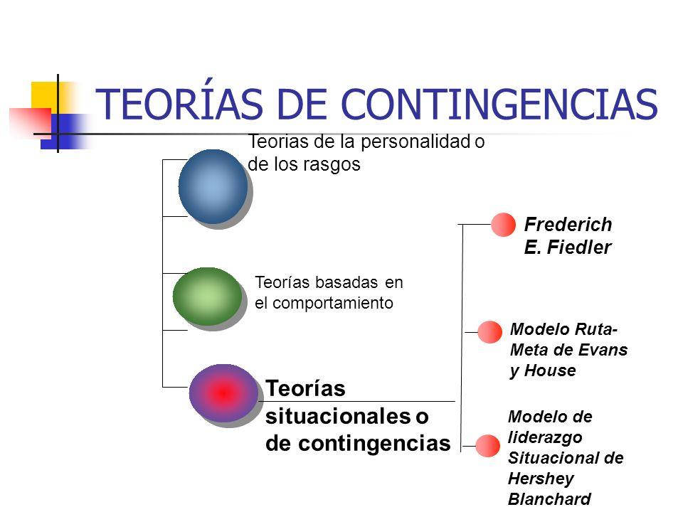 TEORÍAS DE CONTINGENCIAS Teorias de la personalidad o de los rasgos Teorías basadas en el comportamiento Teorías situacionales o de contingencias Fred