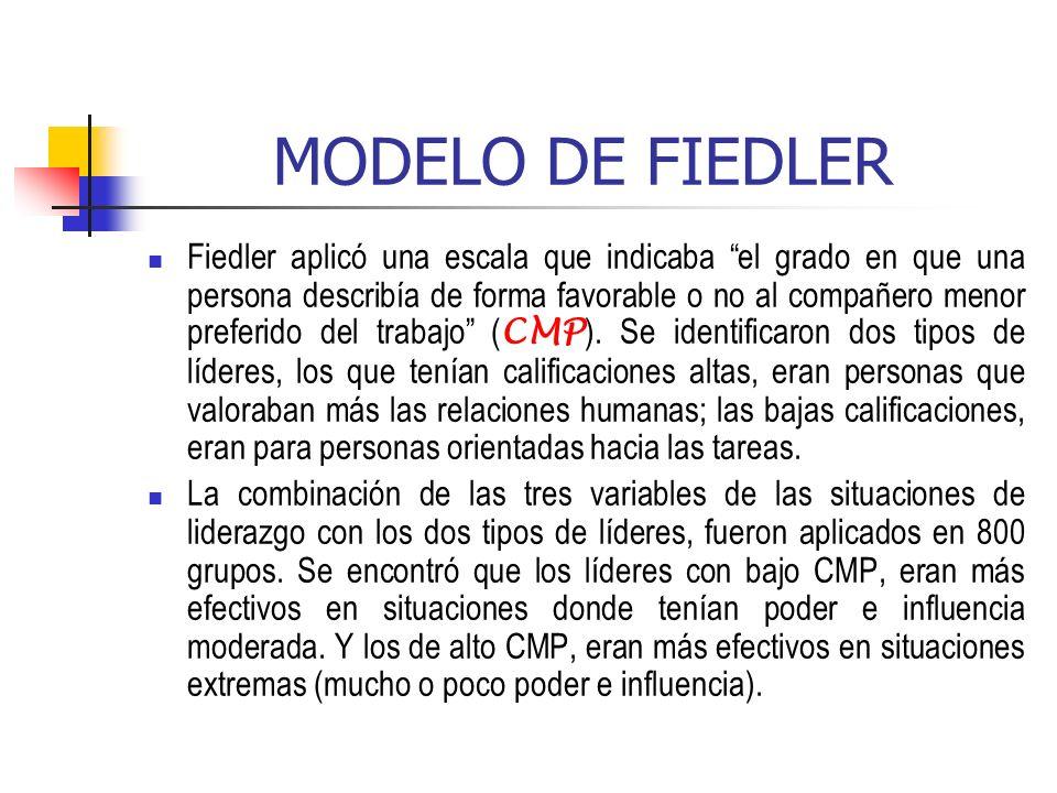 MODELO DE FIEDLER Fiedler aplicó una escala que indicaba el grado en que una persona describía de forma favorable o no al compañero menor preferido de