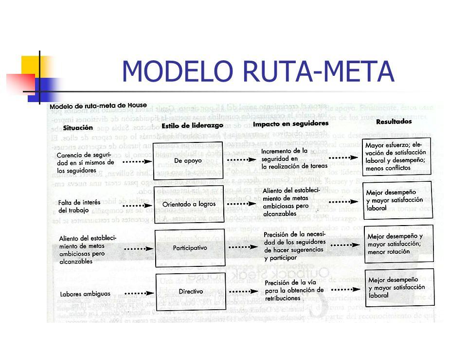 MODELO RUTA-META