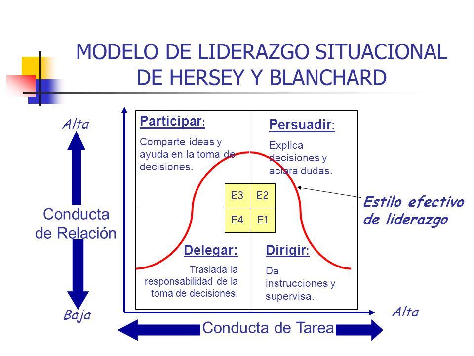 Estilo efectivo de liderazgo Conducta de Tarea Alta Conducta de Relación Baja Alta Delegar: Traslada la responsabilidad de la toma de decisiones. Part