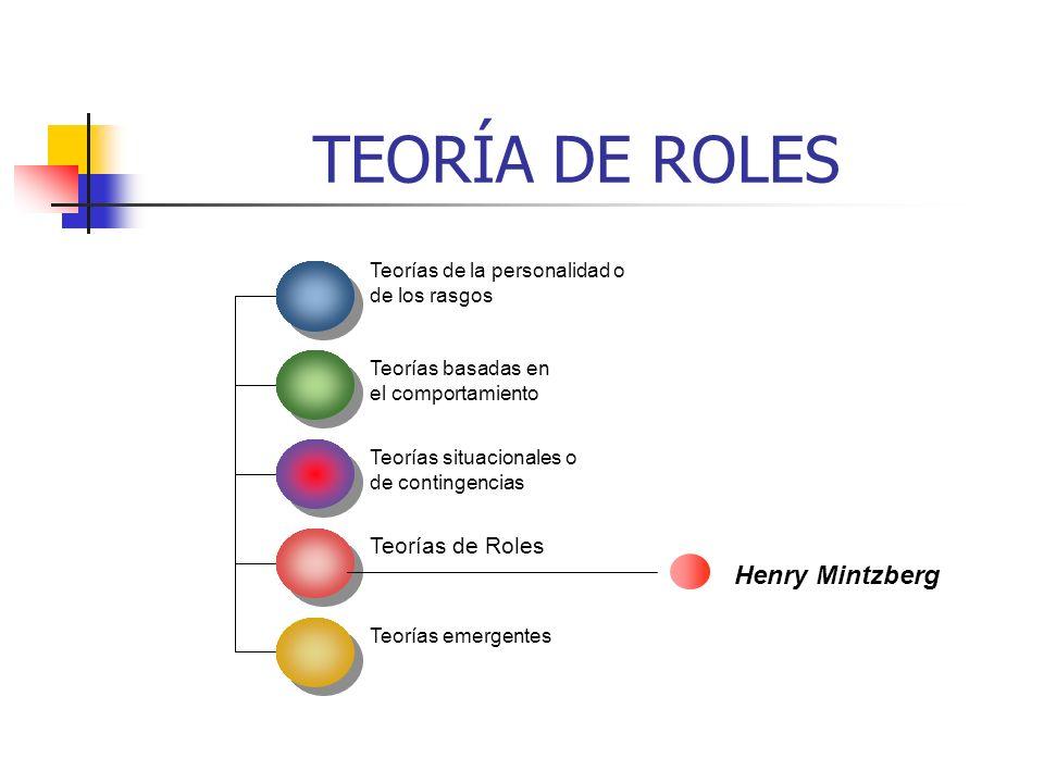 TEORÍA DE ROLES Teorías de la personalidad o de los rasgos Teorías basadas en el comportamiento Teorías situacionales o de contingencias Teorías de Ro