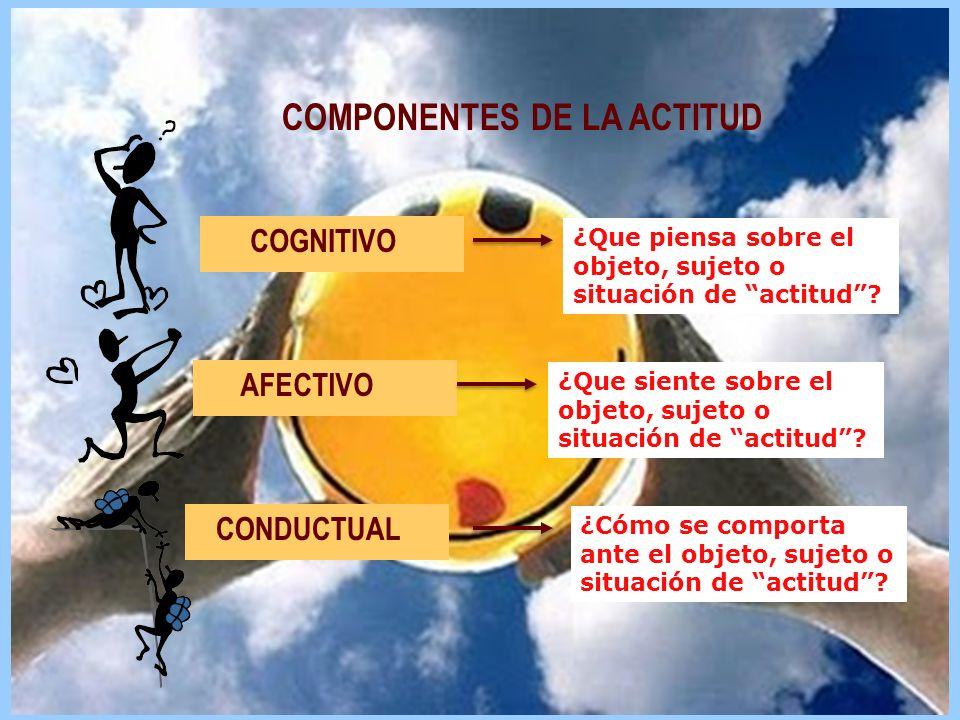 COMPONENTES DE LA ACTITUD COGNITIVO AFECTIVO CONDUCTUAL ¿Que piensa sobre el objeto, sujeto o situación de actitud? ¿Que siente sobre el objeto, sujet