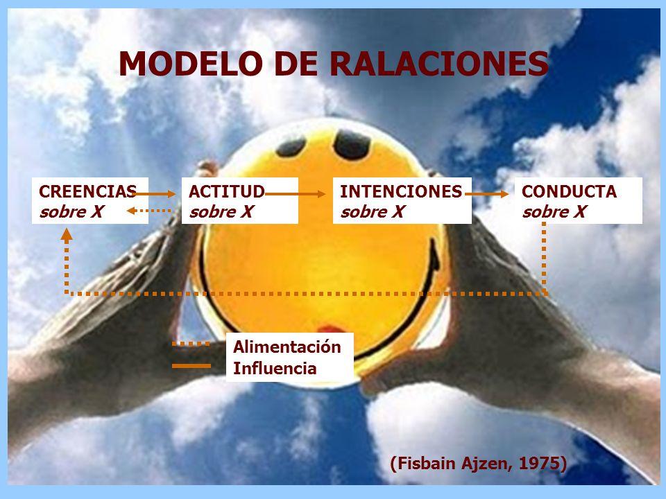 CREENCIAS sobre X ACTITUD sobre X INTENCIONES sobre X CONDUCTA sobre X Influencia Alimentación MODELO DE RALACIONES (Fisbain Ajzen, 1975)
