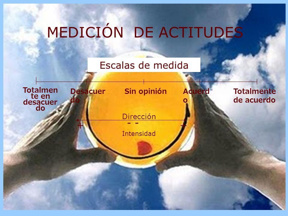 COGNITIVO AFECTIVO CONDUCTUAL ¿Que piensa sobre el objeto, sujeto o situación de actitud.