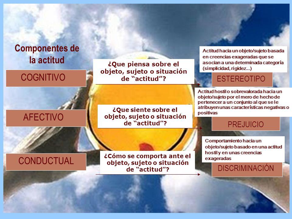 COGNITIVO AFECTIVO CONDUCTUAL ¿Que piensa sobre el objeto, sujeto o situación de actitud? ¿Que siente sobre el objeto, sujeto o situación de actitud?