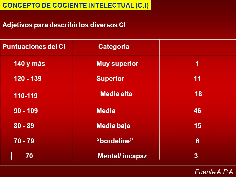 CONCEPTO DE COCIENTE INTELECTUAL (C.I) Adjetivos para describir los diversos CI Puntuaciones del CICategoria 140 y másMuy superior1 120 - 139Superior1