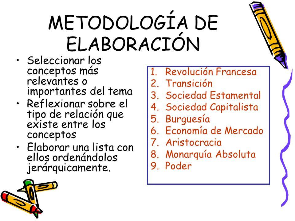 METODOLOGÍA DE ELABORACIÓN Seleccionar los conceptos más relevantes o importantes del tema Reflexionar sobre el tipo de relación que existe entre los