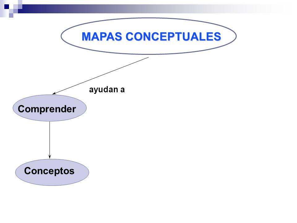 MAPAS CONCEPTUALES Comprender Conceptos ayudan a