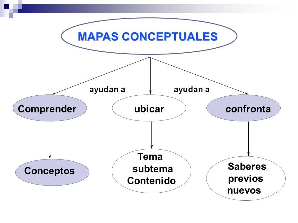 MAPAS CONCEPTUALES Comprenderubicarconfronta Conceptos Tema Contenido ayudan a Saberes previos nuevos subtema