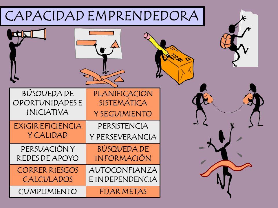 CAPACIDAD EMPRENDEDORA FIJAR METASCUMPLIMIENTO AUTOCONFIANZA E INDEPENDENCIA CORRER RIESGOS CALCULADOS BÚSQUEDA DE INFORMACIÓN PERSUACIÓN Y REDES DE A