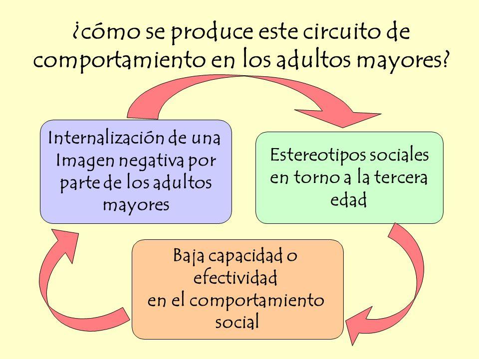 ¿cómo se produce este circuito de comportamiento en los adultos mayores? Internalización de una Imagen negativa por parte de los adultos mayores Baja