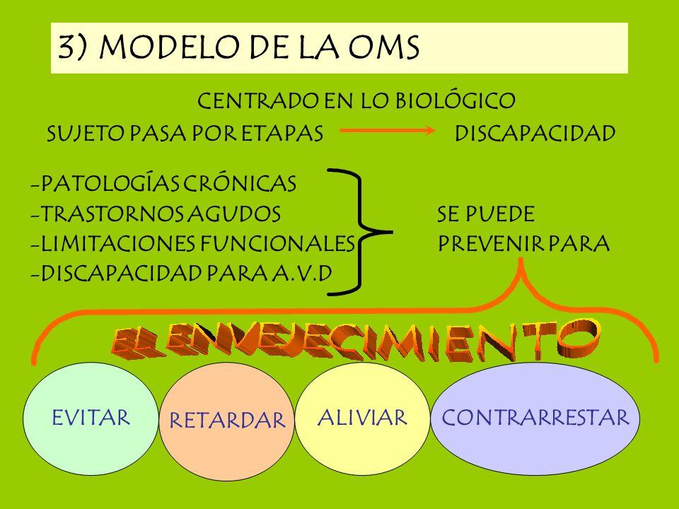 3) MODELO DE LA OMS CENTRADO EN LO BIOLÓGICO SUJETO PASA POR ETAPASDISCAPACIDAD -PATOLOGÍAS CRÓNICAS -TRASTORNOS AGUDOS SE PUEDE -LIMITACIONES FUNCION