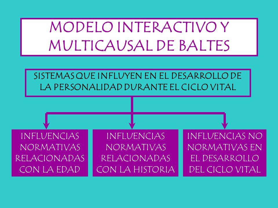 MODELO INTERACTIVO Y MULTICAUSAL DE BALTES SISTEMAS QUE INFLUYEN EN EL DESARROLLO DE LA PERSONALIDAD DURANTE EL CICLO VITAL INFLUENCIAS NORMATIVAS REL