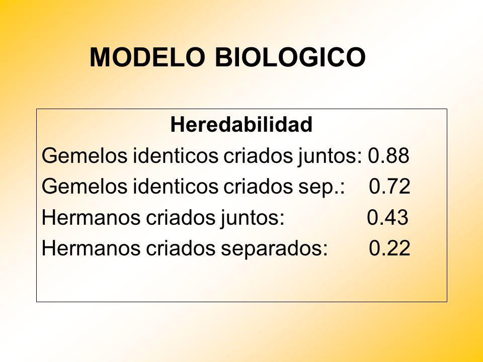 MODELO BIOLOGICO Heredabilidad Gemelos identicos criados juntos: 0.88 Gemelos identicos criados sep.: 0.72 Hermanos criados juntos: 0.43 Hermanos cria