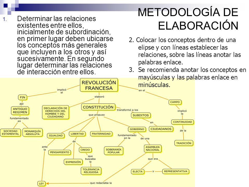 METODOLOGÍA DE ELABORACIÓN 1. Determinar las relaciones existentes entre ellos, inicialmente de subordinación, en primer lugar deben ubicarse los conc