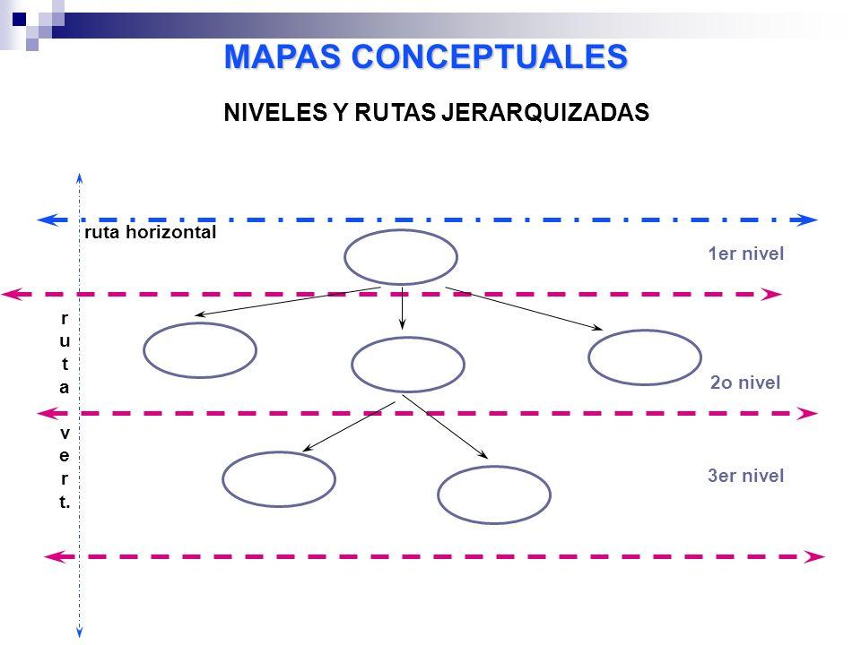 MAPAS CONCEPTUALES NIVELES Y RUTAS JERARQUIZADAS 1er nivel 2o nivel 3er nivel r u t a v e r t. ruta horizontal