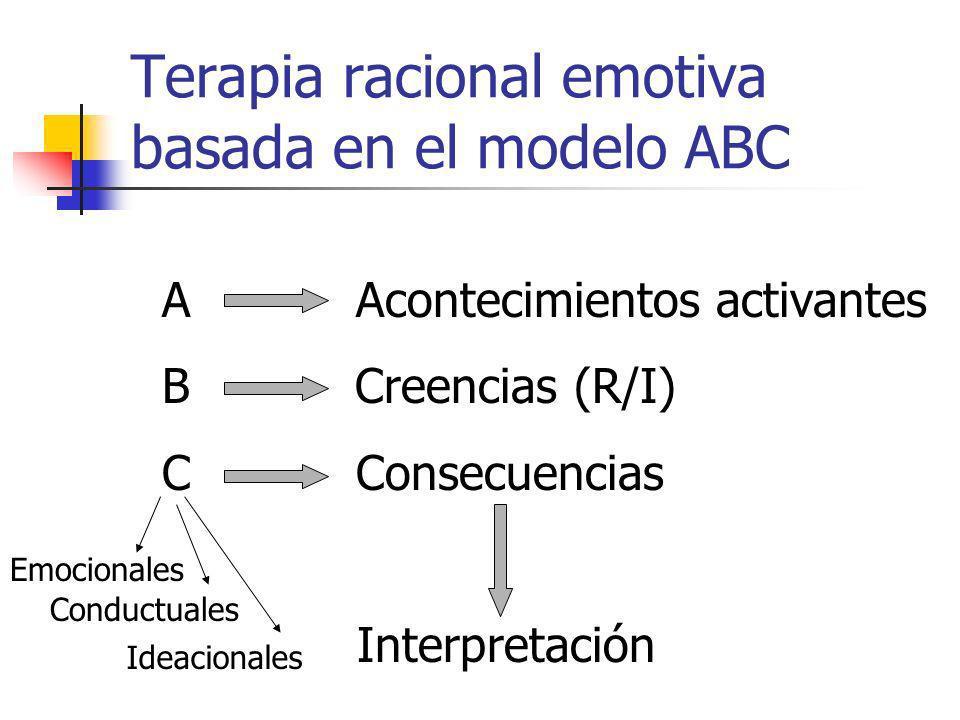 Tipos de distorsiones cognitivas Pensamiento todo/nada Catastrofizar Sobregeneralización Abstracción selectiva Inferencia arbitraria Magnificación y minimización Razonamiento emocional Afirmaciones de debo de, tengo que Calificación / descalificación