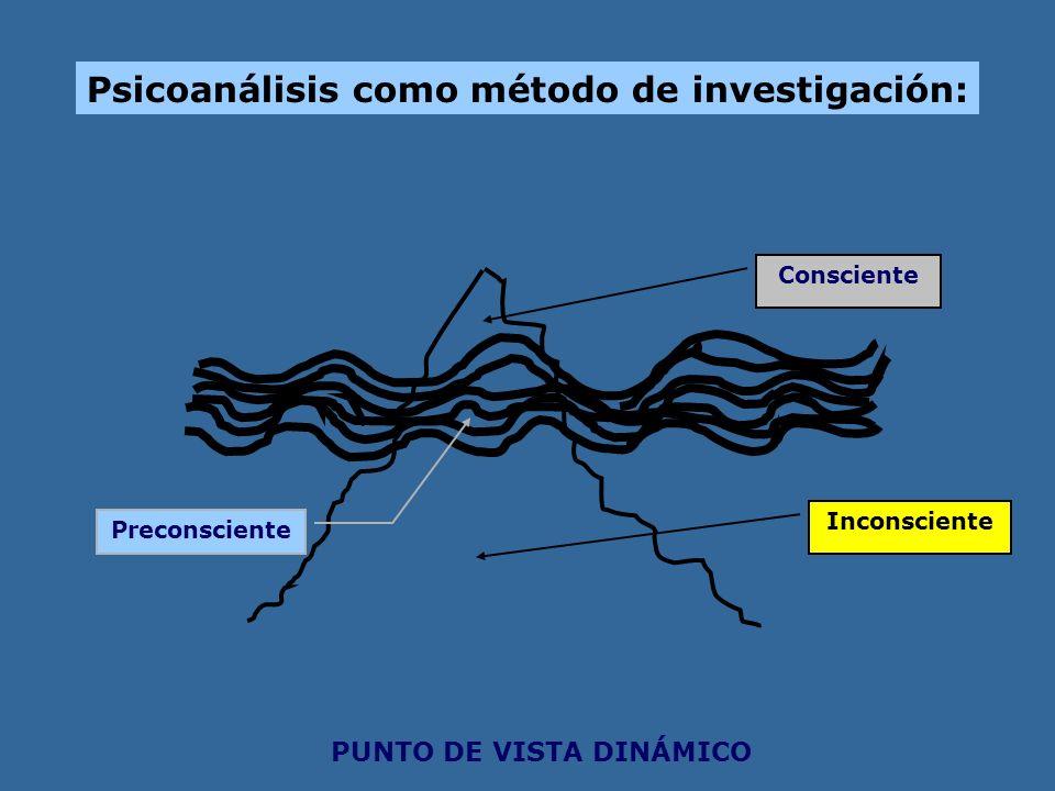 Psicoanálisis como método de investigación: Consciente Preconsciente Inconsciente PUNTO DE VISTA DINÁMICO