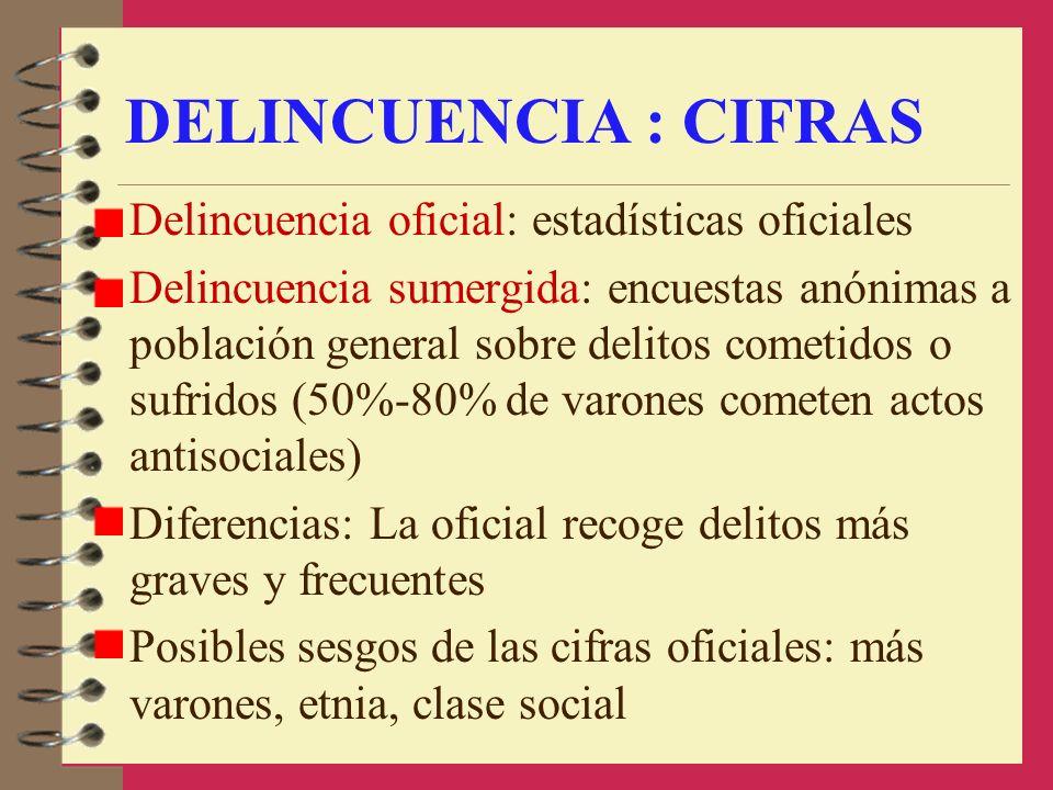 DELINCUENCIA : CIFRAS Delincuencia oficial: estadísticas oficiales Delincuencia sumergida: encuestas anónimas a población general sobre delitos cometi