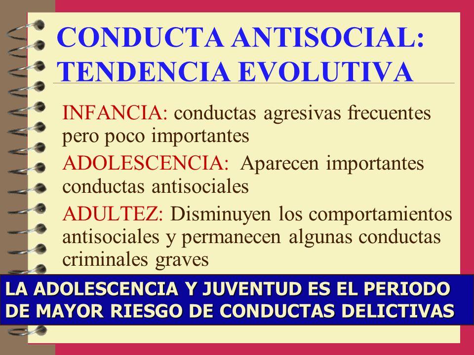 CONDUCTA ANTISOCIAL: TENDENCIA EVOLUTIVA INFANCIA: conductas agresivas frecuentes pero poco importantes ADOLESCENCIA: Aparecen importantes conductas a