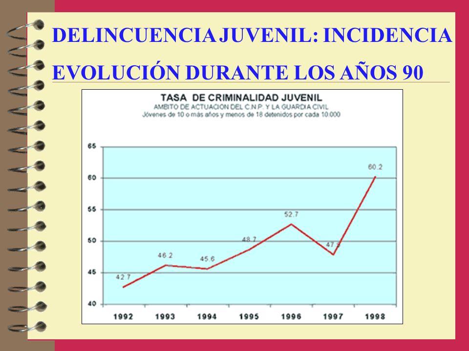 DELINCUENCIA JUVENIL: INCIDENCIA EVOLUCIÓN DURANTE LOS AÑOS 90