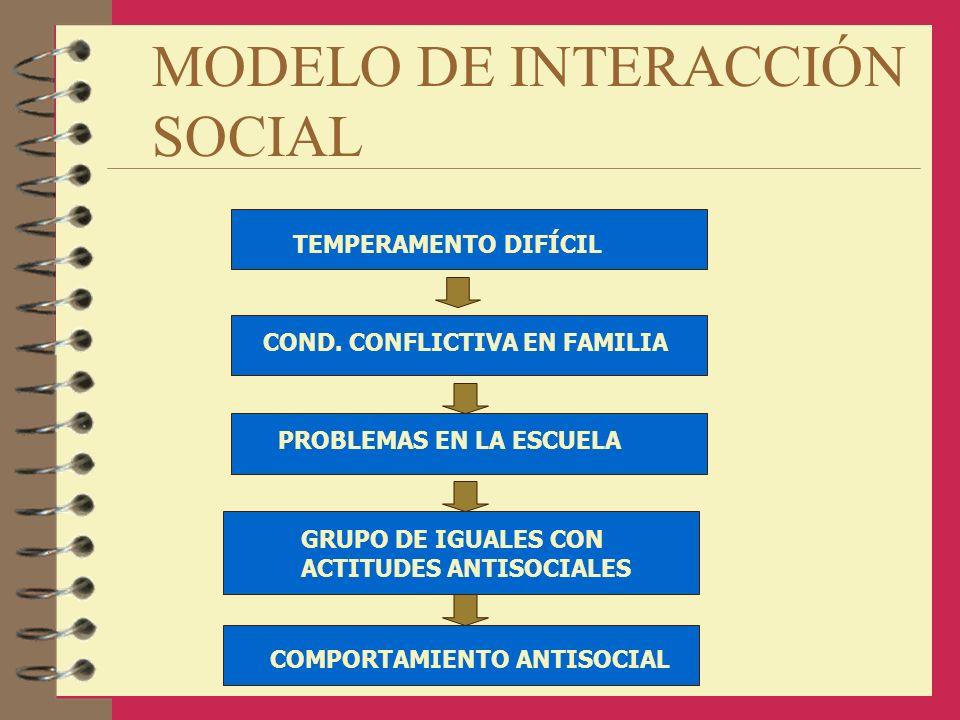 MODELO DE INTERACCIÓN SOCIAL TEMPERAMENTO DIFÍCIL COND. CONFLICTIVA EN FAMILIA PROBLEMAS EN LA ESCUELA GRUPO DE IGUALES CON ACTITUDES ANTISOCIALES COM