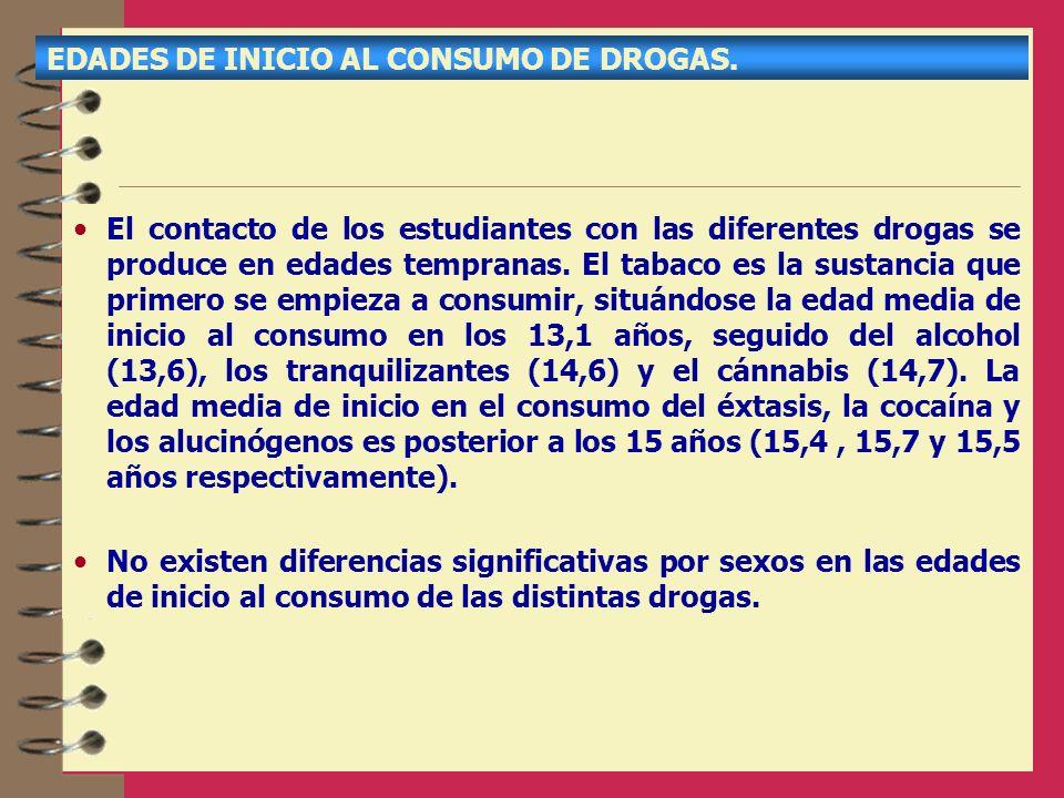 EDADES DE INICIO AL CONSUMO DE DROGAS. El contacto de los estudiantes con las diferentes drogas se produce en edades tempranas. El tabaco es la sustan