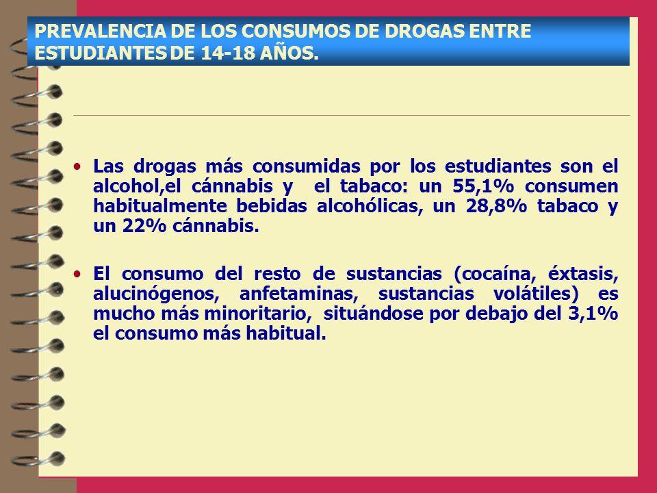 PREVALENCIA DE LOS CONSUMOS DE DROGAS ENTRE ESTUDIANTES DE 14-18 AÑOS. Las drogas más consumidas por los estudiantes son el alcohol,el cánnabis y el t